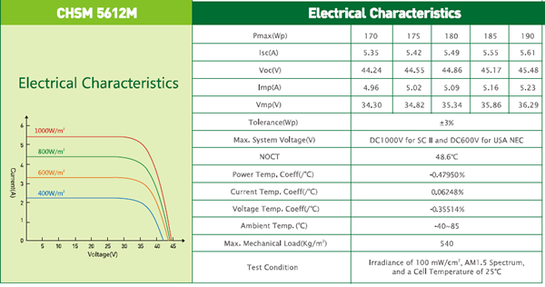 Electrical Characteristics of CHSM 5162M